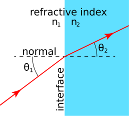 Refraction_at_interface.svg