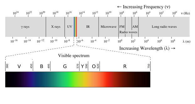 1280px-EM_spectrumrevised